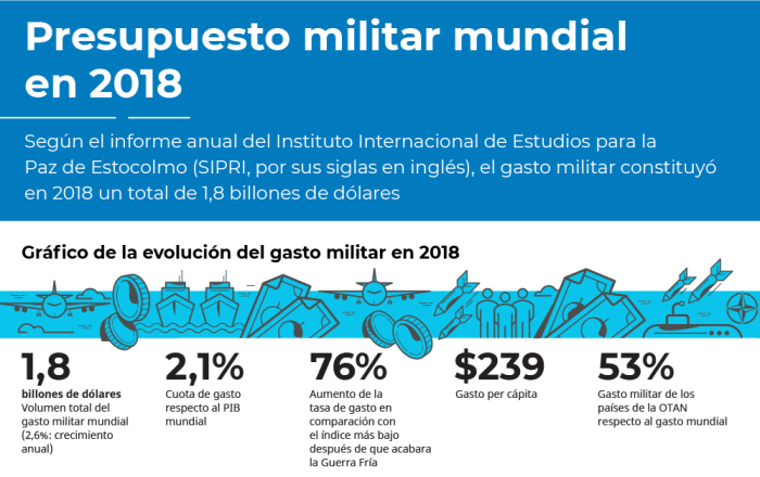 El gasto militar del mundo, en cifras