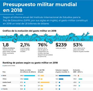 El gasto militar del mundo, en cifras