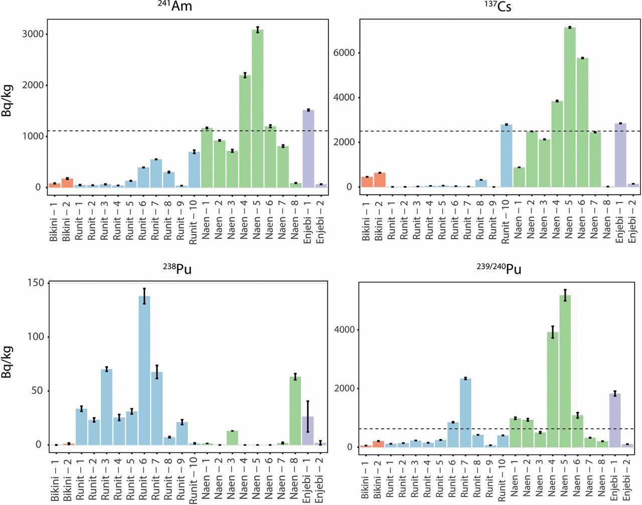 Los niveles de americio 241, cesio 137 y plutonio 238, 239 y 240 en las islas Runit y Enjebi (atolón Enewetak), Naen (atolón Rongelap) y atolón Bikini