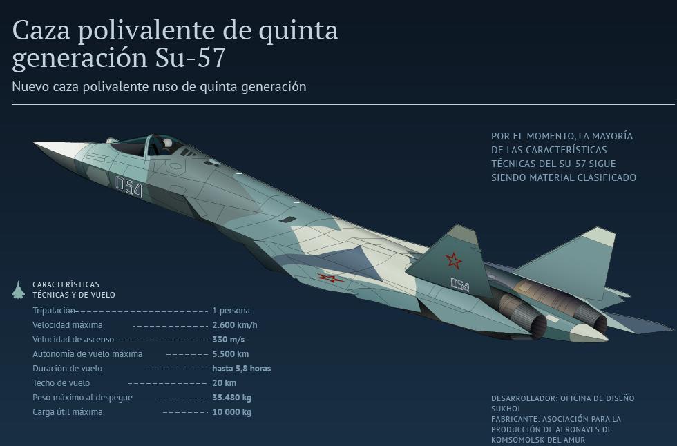 El rey de los cielos rusos: el Su-57 ruso en detalle