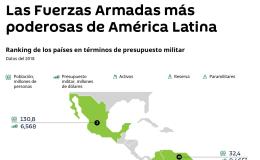 Conoce qué países de América Latina poseen las Fuerzas Armadas más poderosas a través de la infografía de Sputnik.