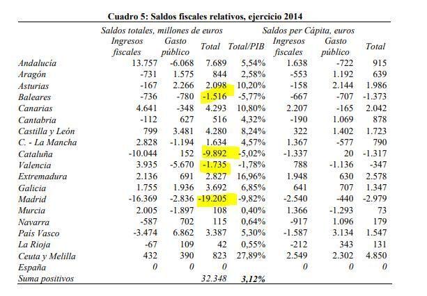 Saldos fiscales relativos (2014)