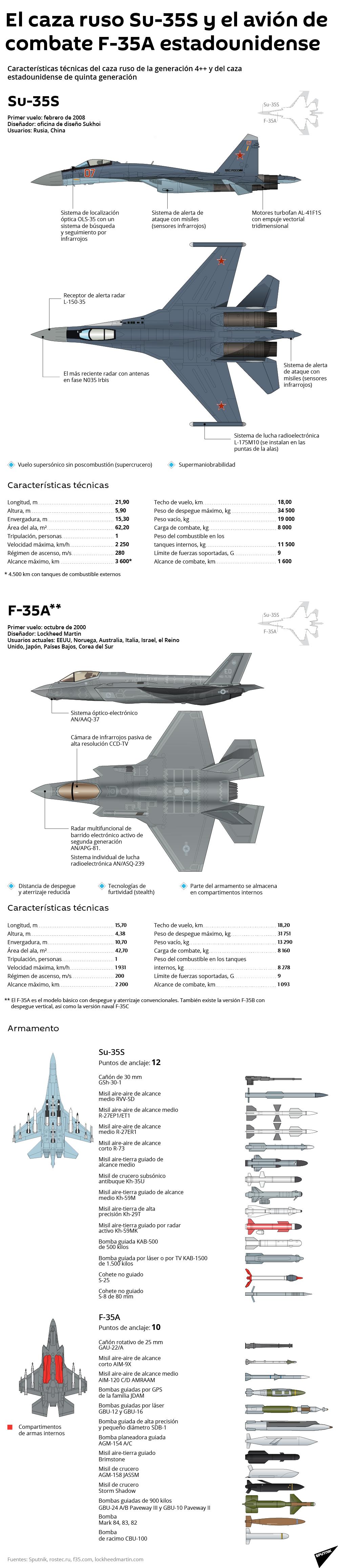 Su-35S de Rusia y el F-35A de EEUU