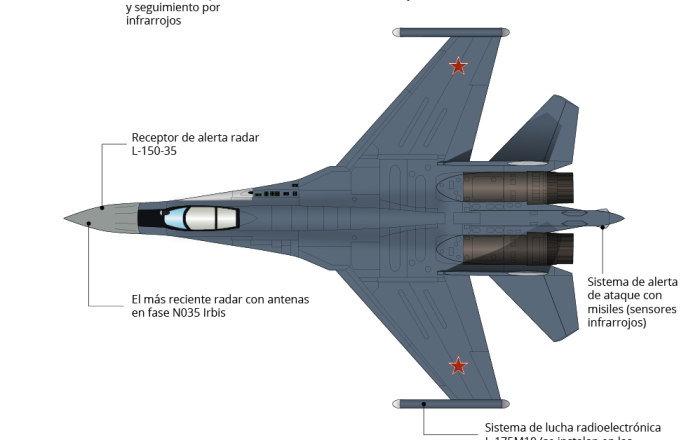 Su-35S de Rusia y el F-35A de EEUU