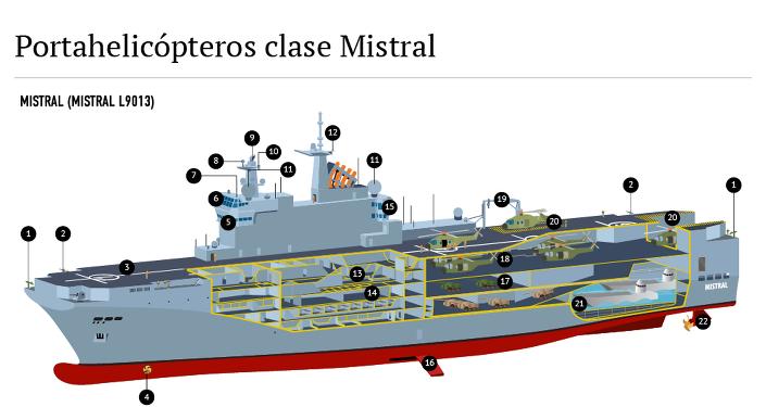 Portahelicópteros clase Mistral