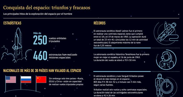 Conquista del espacio: triunfos y fracasos