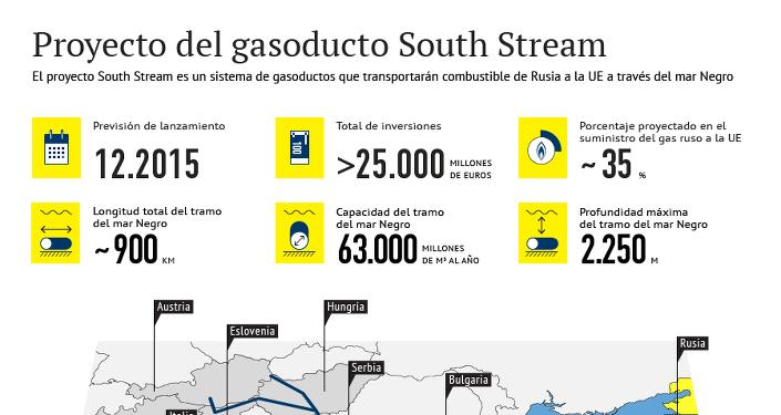 Proyecto del gasoducto South Stream