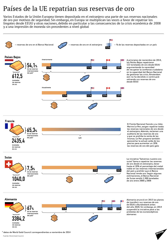 Países de la UE repatrian sus reservas de oro