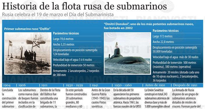 Historia de la flota rusa de submarinos