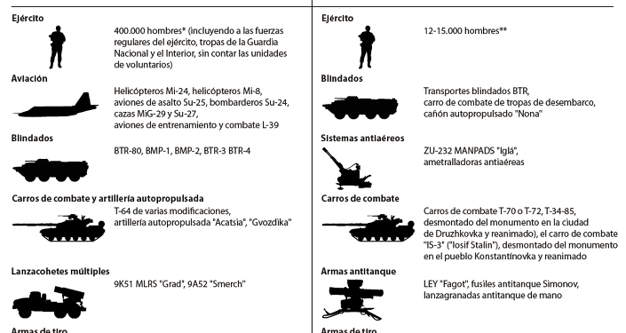 Guerra civil en Ucrania: correlación de fuerzas