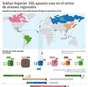 Geografía de entregas del Sukhoi Superjet 100