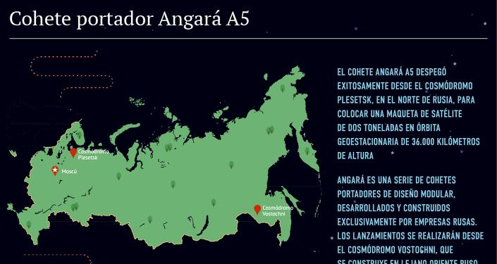 Cohete portador Angará A5