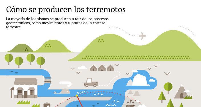Cómo se producen los terremotos