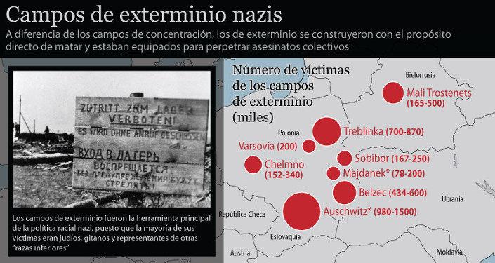 Campos de exterminio nazis