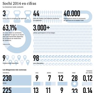 Sochi 2014 en cifras