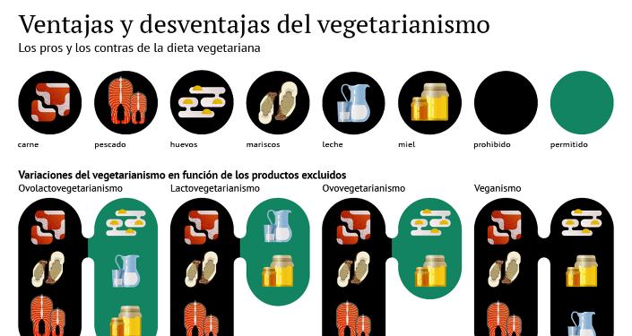 Ventajas y desventajas del vegetarianismo