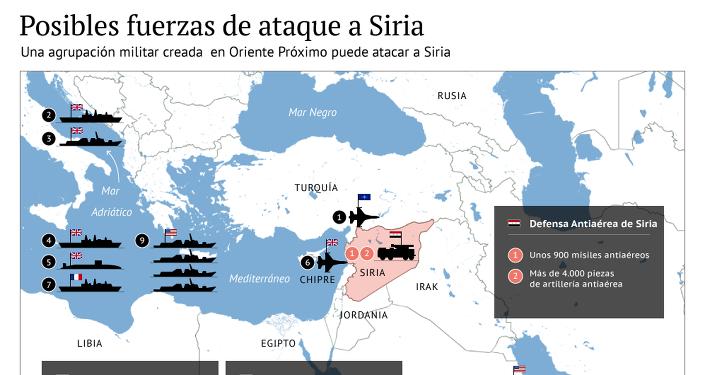 Posibles fuerzas de ataque a Siria