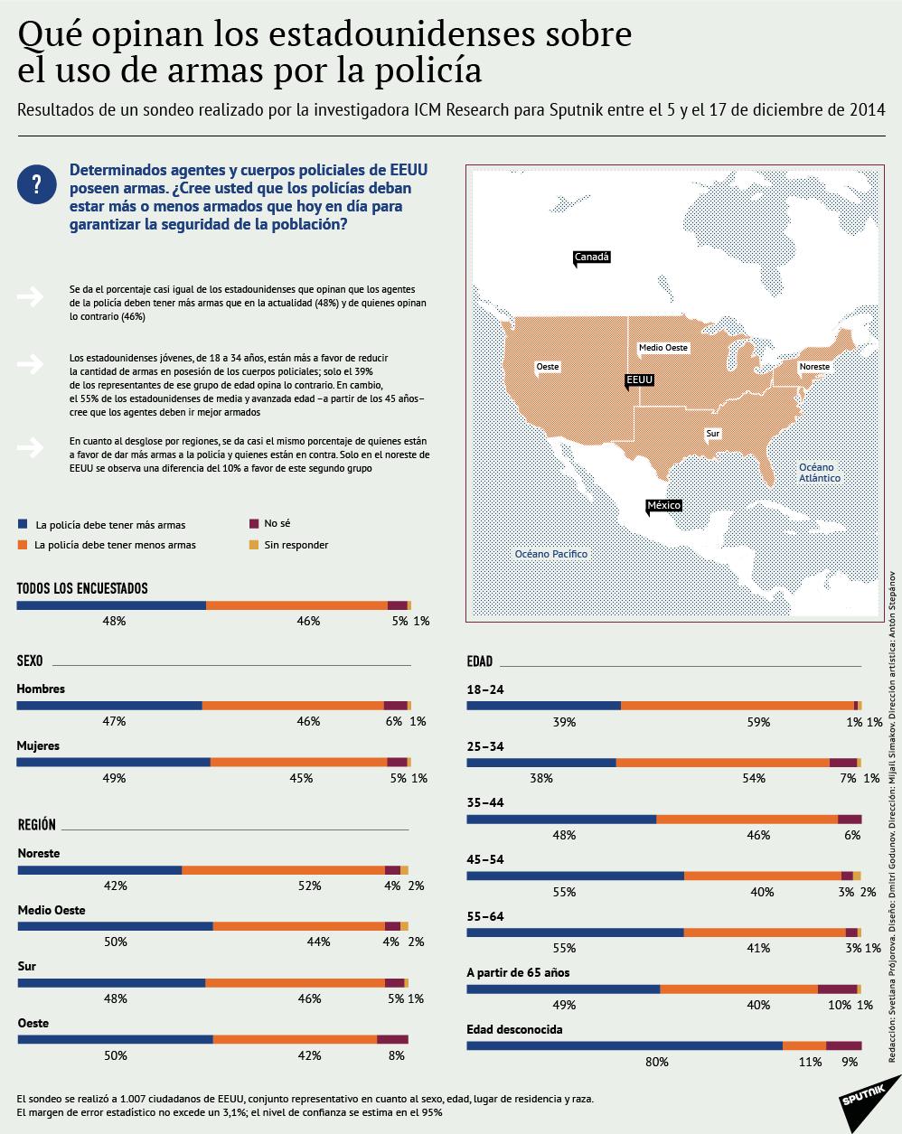 Qué opinan los estadounidenses sobre el uso de armas por la policía