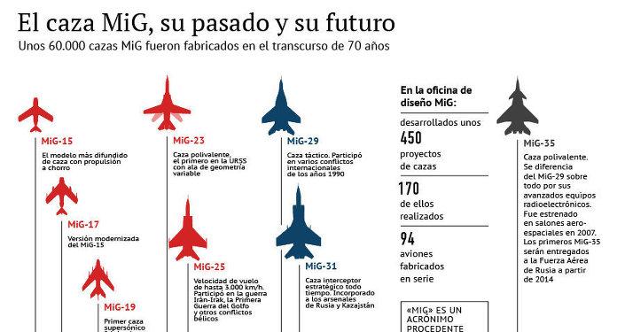 El caza MiG, su pasado y su futuro