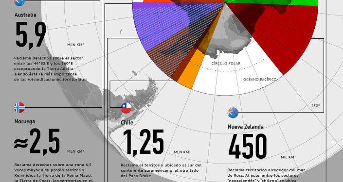 Pretensiones territoriales sobre la Antártida