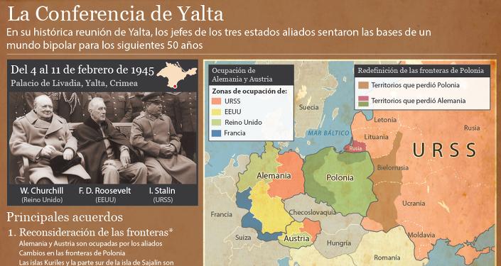 El reparto del mundo según la Conferencia de Yalta