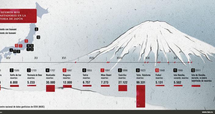 Los seísmos más devastadores en la historia de Japón