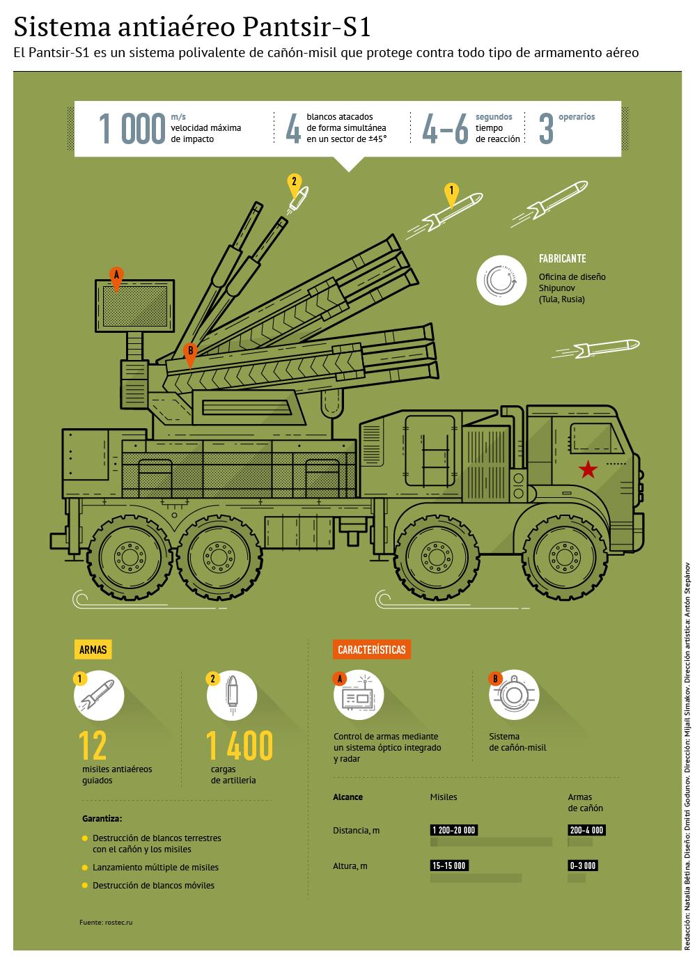Sistema antiaéreo Pantsir-S1