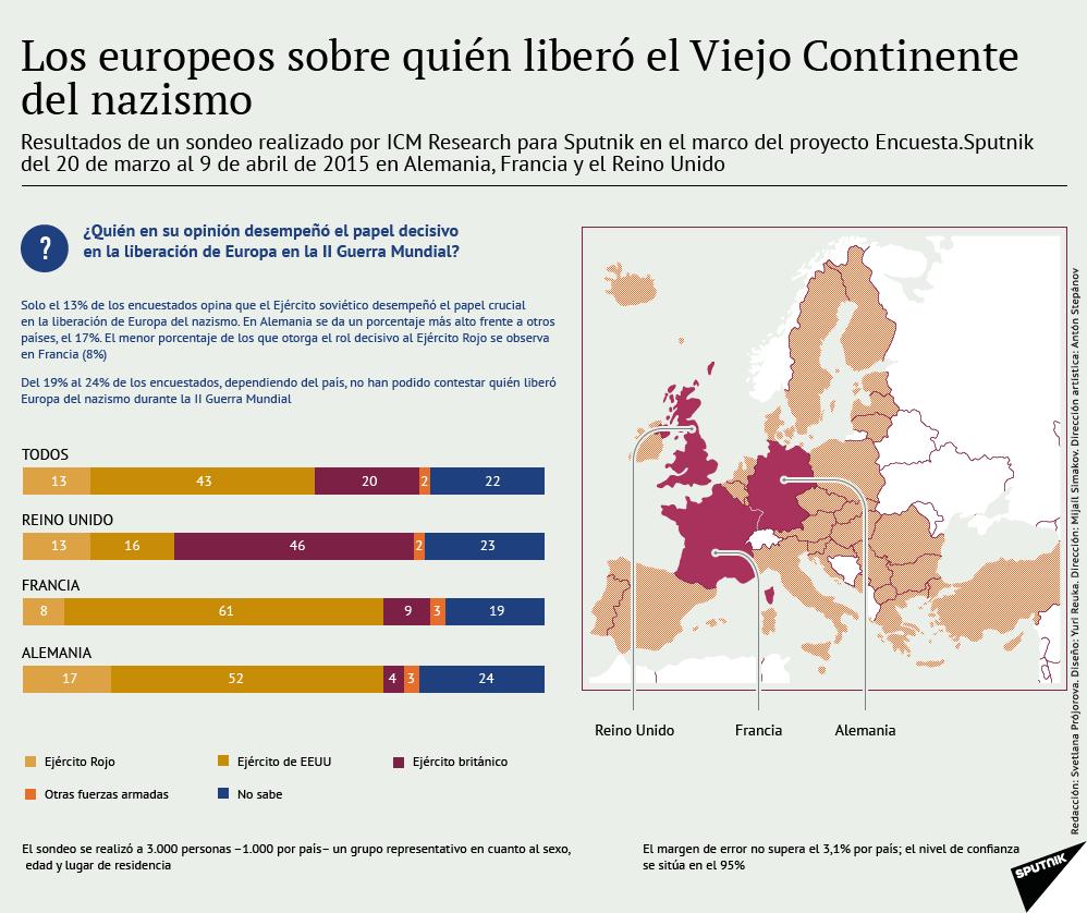 Los europeos sobre quién liberó el Viejo Continente del nazismo