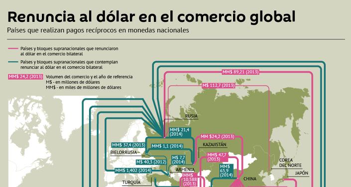 Renuncia al dólar en el comercio global