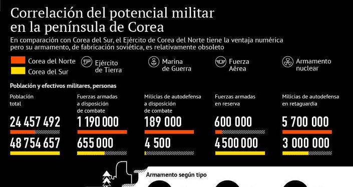 Correlación del potencial militar en la península de Corea