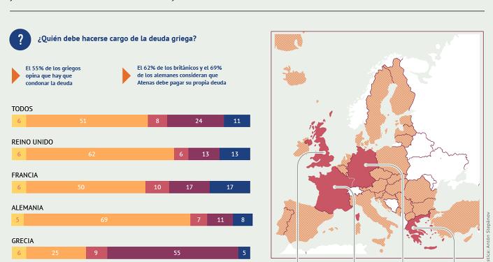 Los europeos sobre la deuda griega y la renuncia al euro