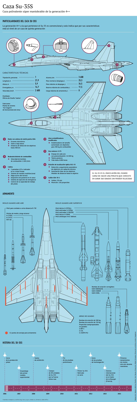 Caza polivalente Sukhoi Su-35