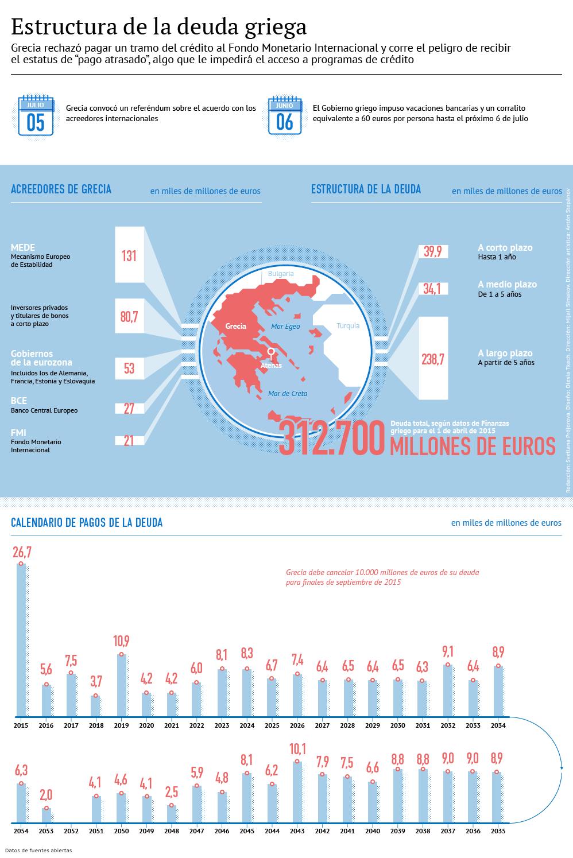 La deuda griega