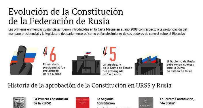Evolución de la Constitución de la Federación de Rusia