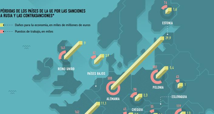 Impacto de las sanciones en la economía de la UE