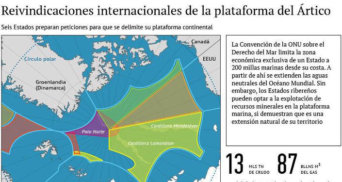 Reivindicaciones internacionales de la plataforma del Ártico