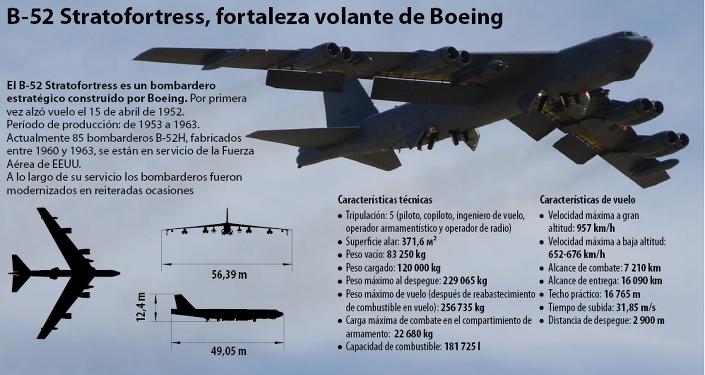 B-52 Stratofortress, fortaleza volante de Boeing