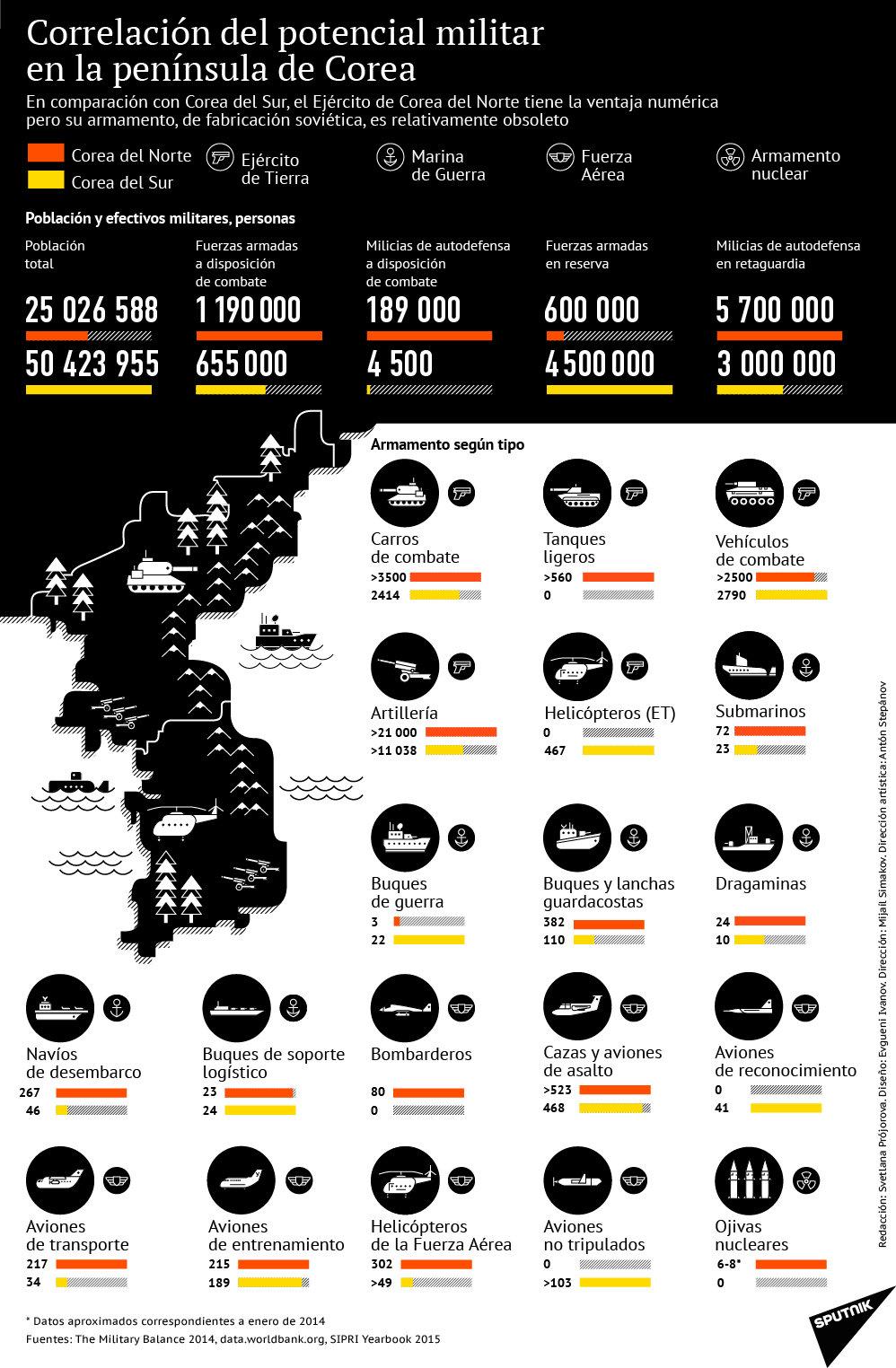 Correlación de las fuerzas en la península de Corea