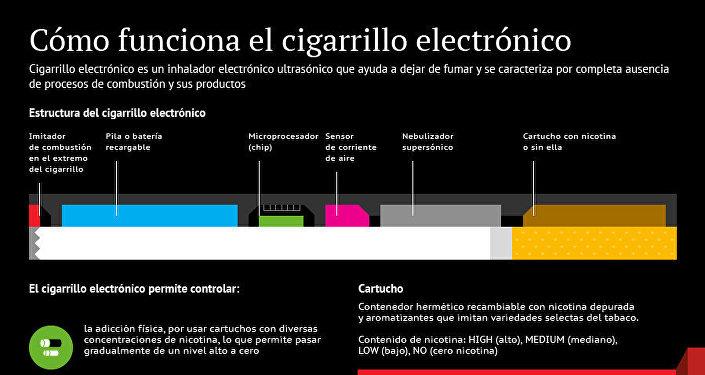 Cómo funciona el cigarrillo electrónico