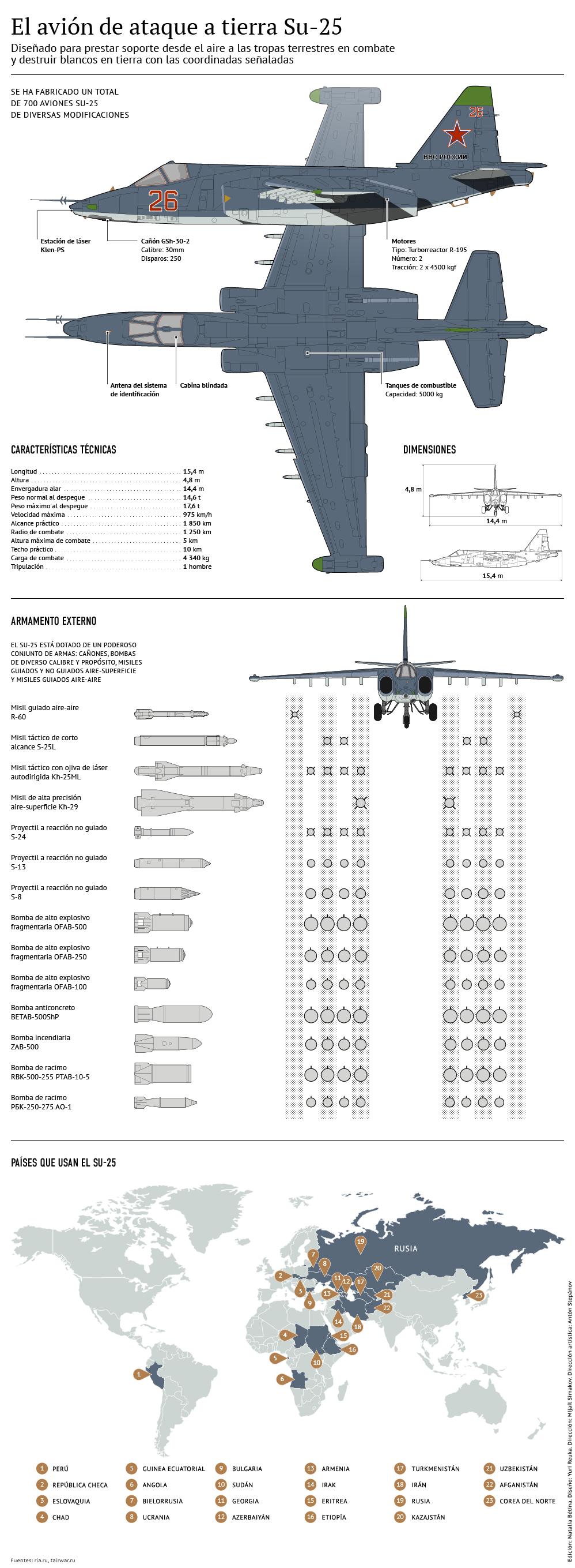 Avión de ataque a tierra Su-25