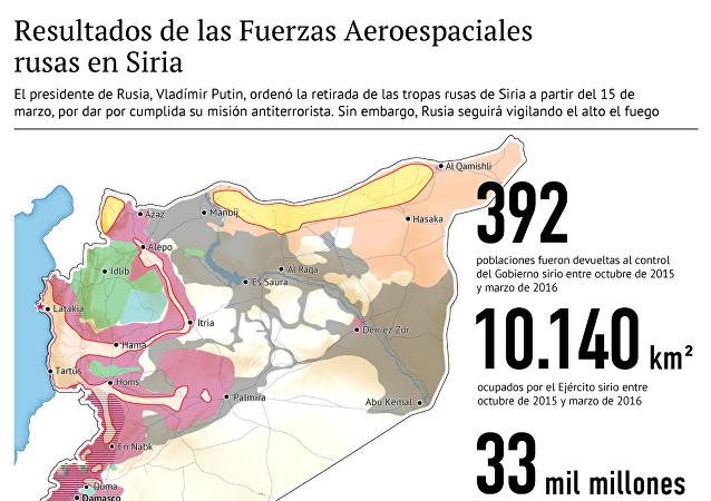 Los resultados de las acciones de las Fuerzas Aeroespaciales de Rusia en Siria