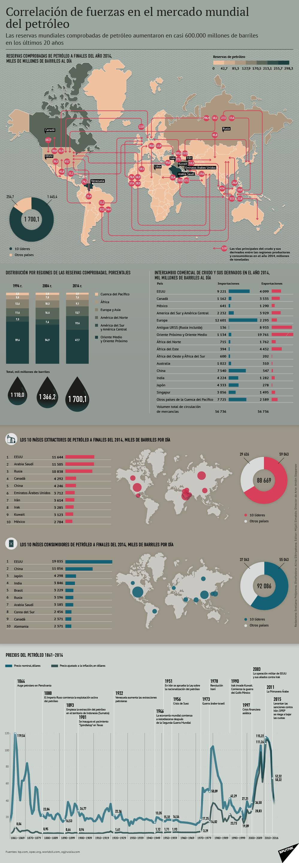 Correlación de fuerzas en el mercado mundial del petróleo