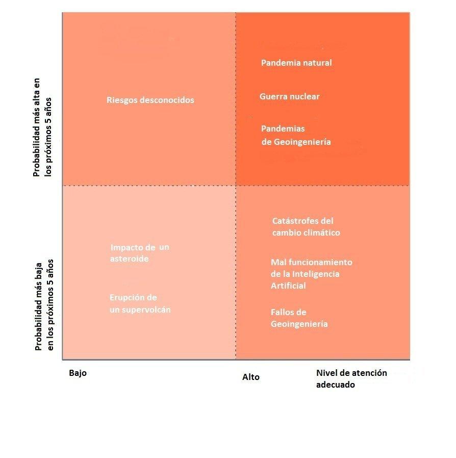 Evaluación de los riesgos de la catástrofe global