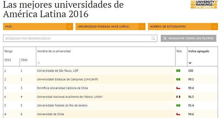 Las mejores universidades de América Latina 2016