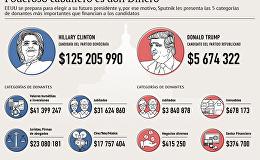 Las campañas electorales de Donald Trump y Hillary Clinton