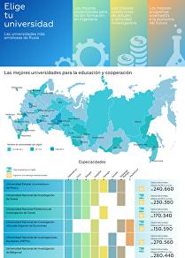 Las universidades más amistosas de Rusia