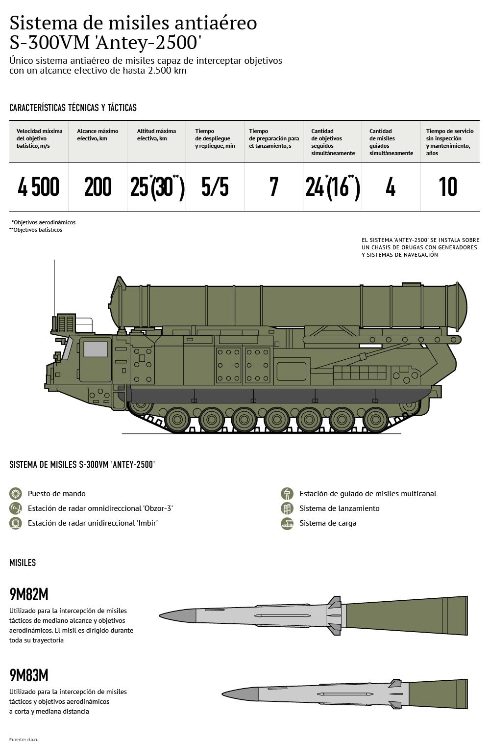 Características de los novedosos sistemas de misiles rusos Antey-2500