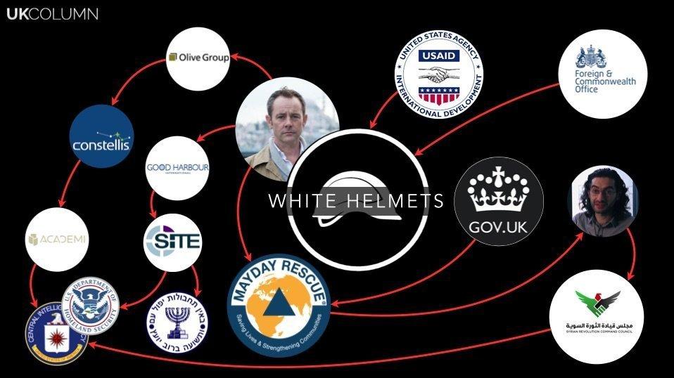 Esquema de UK Column revela las conexiones de White Helmets con diferentes gobiernos y organizaciones extranjeras