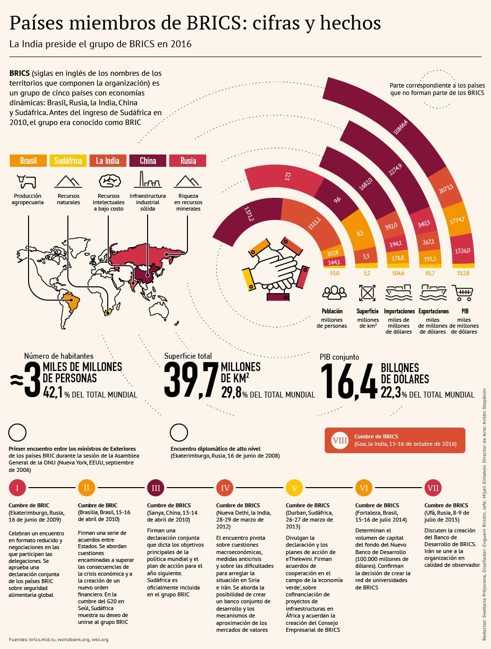 Países miembros de BRICS: cifras y hechos