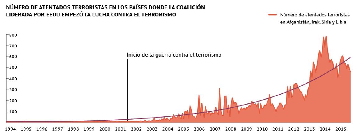Número de atentados terroristas en los países donde la coalición liderada por EEUU empezó la lucha contra el terrorismo